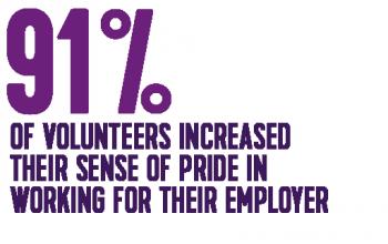 Employee Volunteering Stat-512px-01